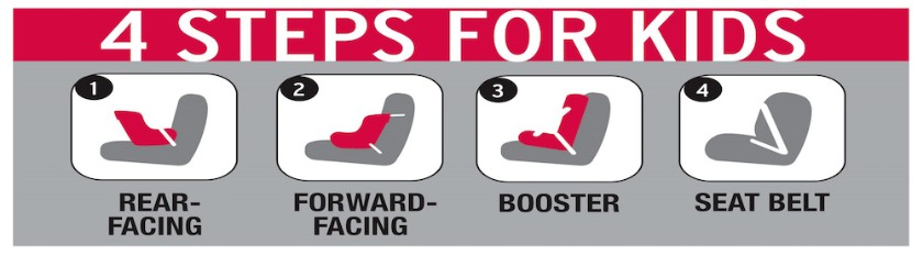 Steps for a Childs Carseat